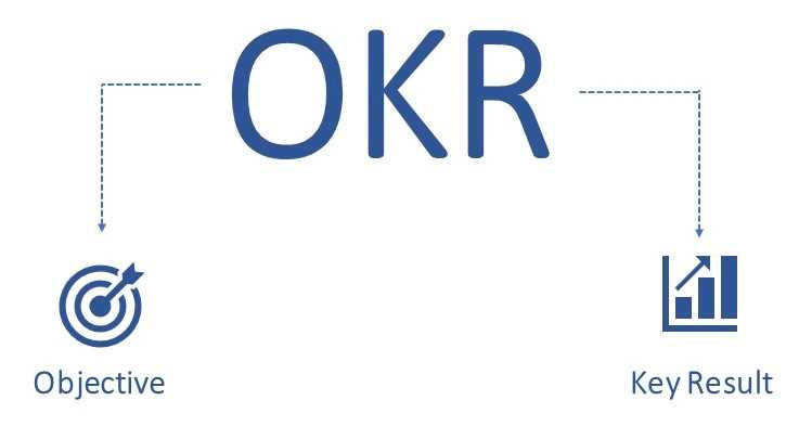 OKRs einfach erklärt