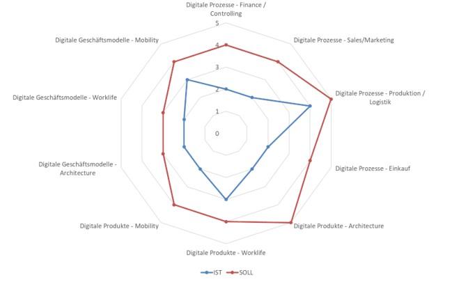 Digitalisierungsstrategie Schritt 1 Digital Assessment