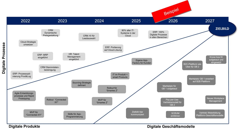 Digitalisierungsstrategie Schritt 3 Die Digital-Roadmap