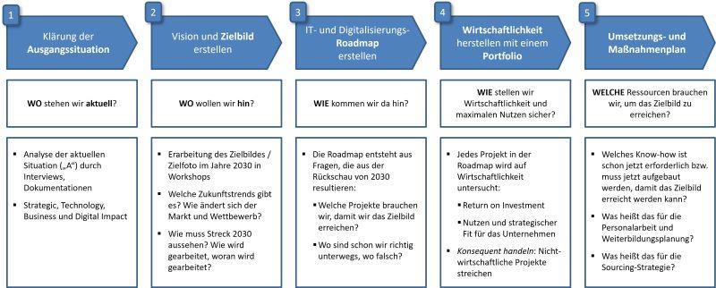 Digitalisierungsstrategie Vorgehen und Roadmapentwicklung
