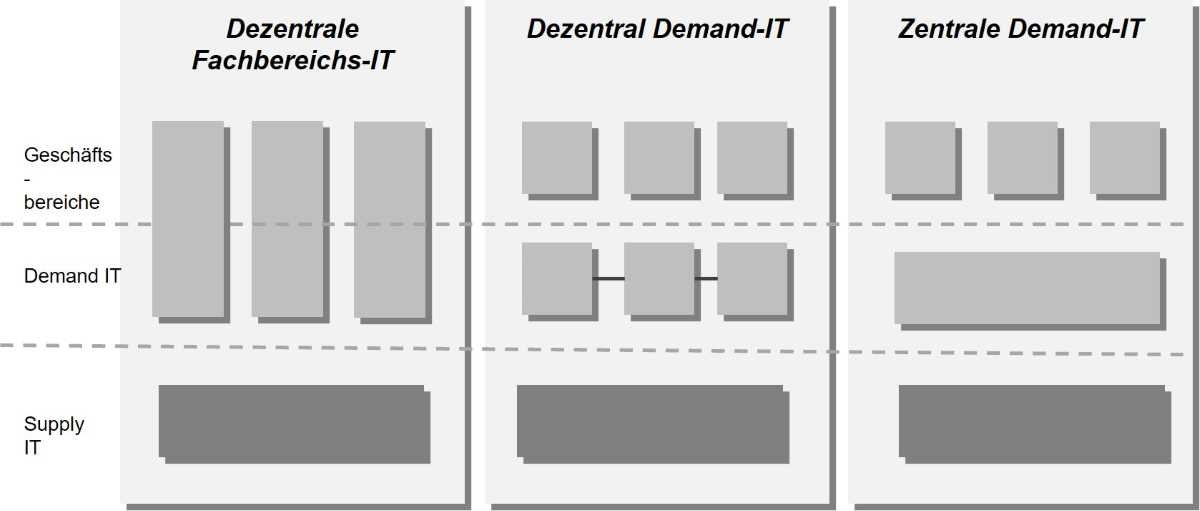 Demand Supply Zentral Dezentral