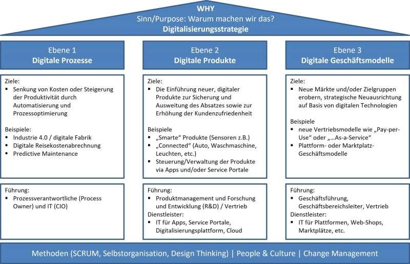 Definition Digitalisierung
