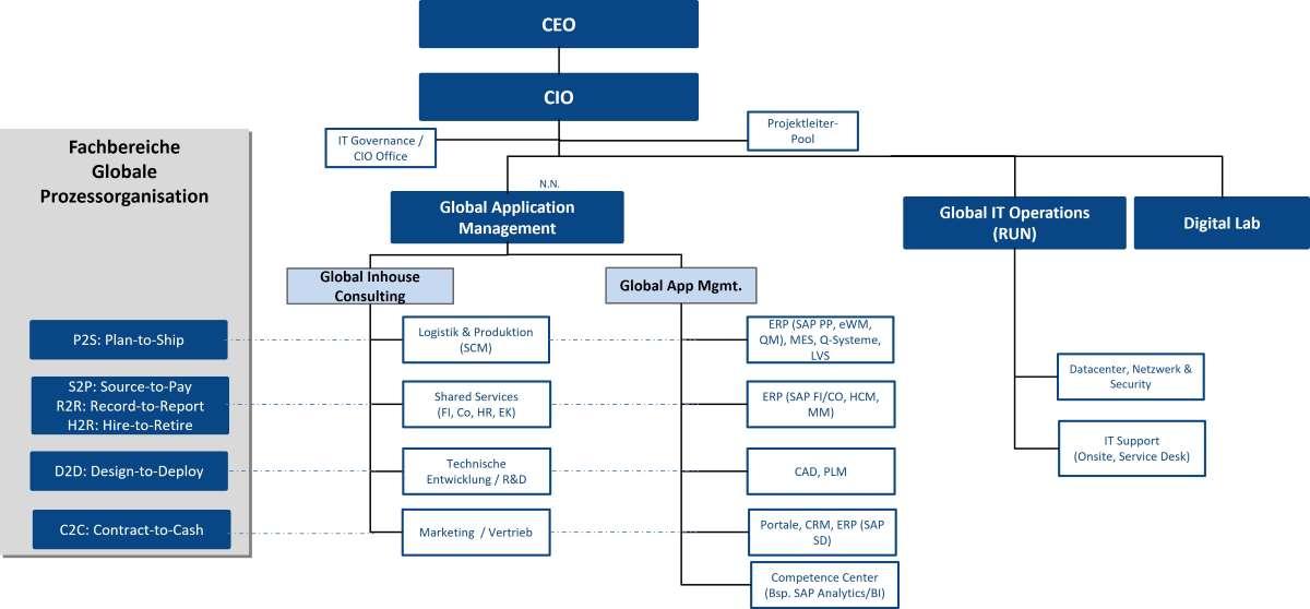 IT-Organisation mit Prozessorganisation gekoppelt (Business / IT Organisation)